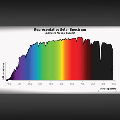 ספקטרום לבחינת צבעים מושלמת לרציפת יצור כולל אפשרות לצבעים פולטי אור בUV